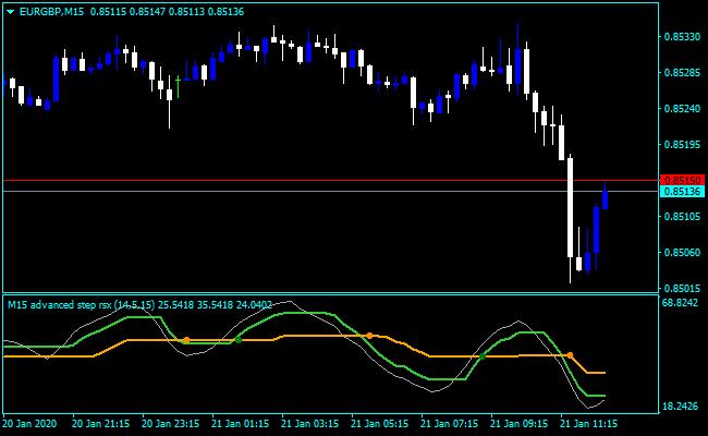 Forex RSX Modern Indicator