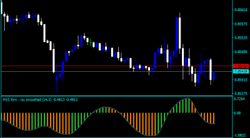 Forex RSX Modified Indicator
