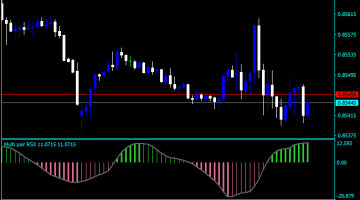 Forex RSX Multi Pair Indicator
