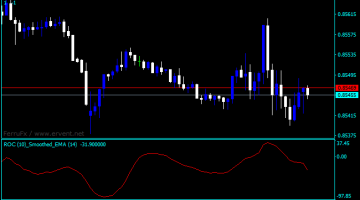 Forex Rate of Change Tradingview Indicator
