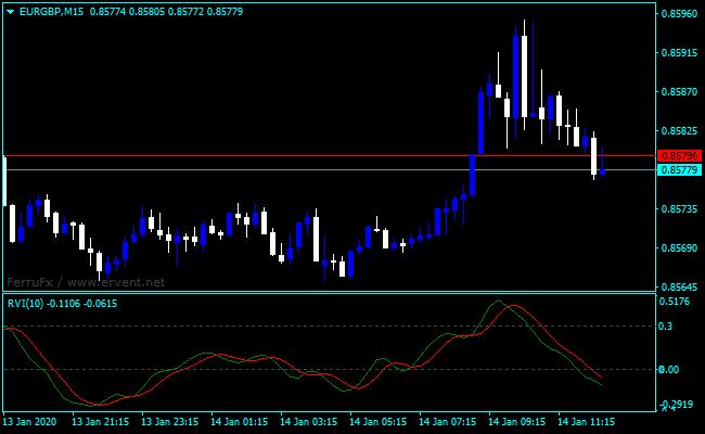 Forex Relative Vigor Index Alert Indicator