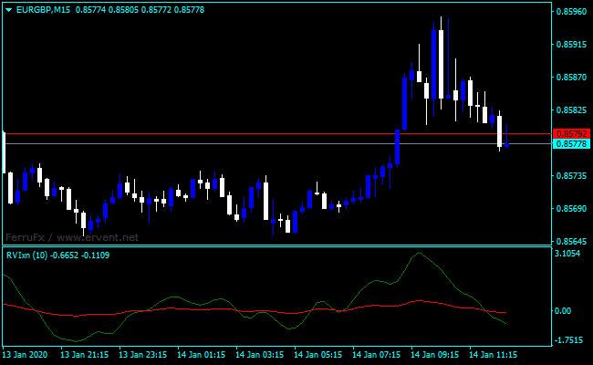 Forex Relative Vigor Index Crossover Indicator