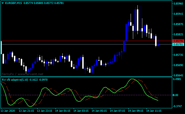 Forex Relative Vigor Index Divergence Indicator