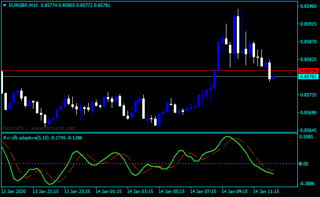 Forex Relative Vigor Index Formula Indicator