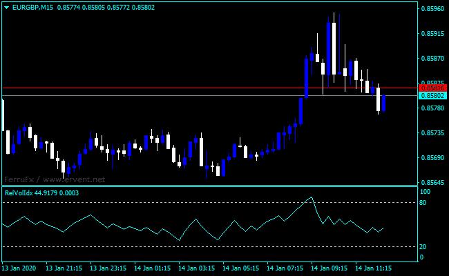 Forex Relative Vigor Index Mt4 Download