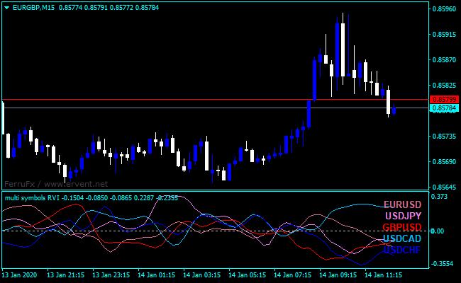 Forex Relative Vigor Index Multi Symbol Indicator
