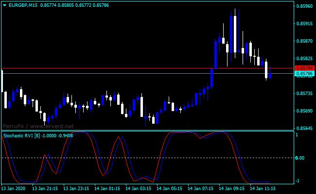 Forex Relative Vigor Index Stochastic Indicator