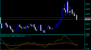 Forex Relative Vigor Index Tos Indicator