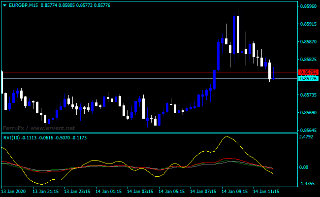 Forex Relative Vigor Index Tos Indicator