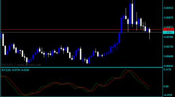 Forex Relative Vigor Index Tradingsim Indicator