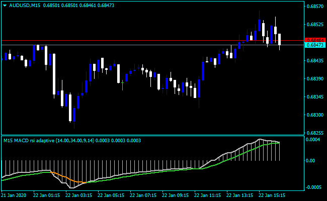 Pips Daily Chart Forex Trading Strategy With 3 EMAs