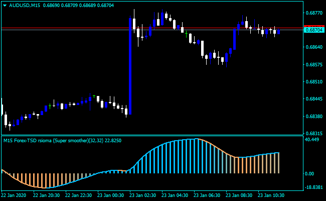 Forex Rsioma Averages Indicator
