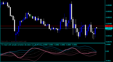 Forex Standard Deviation Advanced Indicator