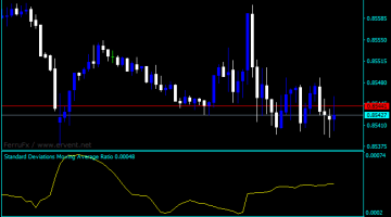 Forex Standard Deviation Ratio Indicator