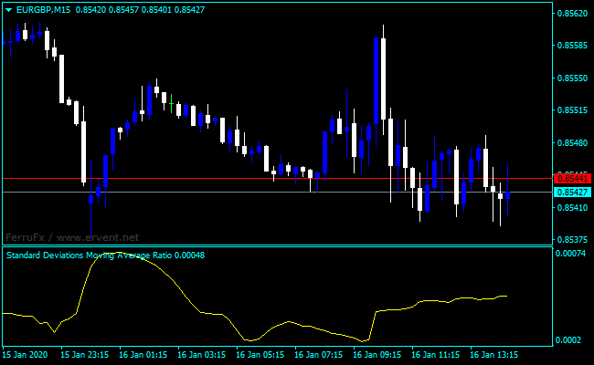 Standard Deviation Indicator - Forex Technical Analysis