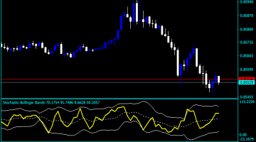 Forex Stochastic Bollinger Bands Indicator