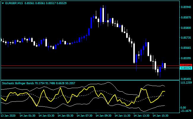 Forex Stochastic Bollinger Bands Indicator