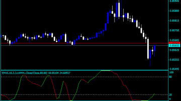 Forex Stochastic Buy Sell Indicator