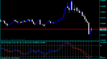 Forex Stochastic Color Line Indicator