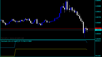 Forex Stochastic Crossover Indicator