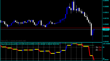 Forex Stochastic Direction Indicator
