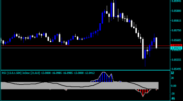 Indicator stochastic oscillator divergence forex tsd