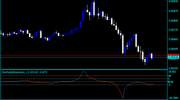 Forex Stochastic Expansion Indicator