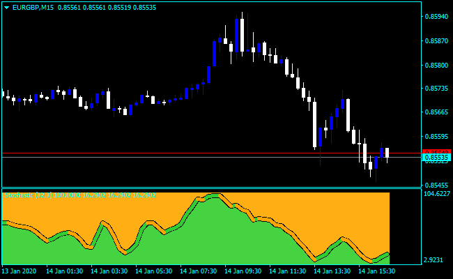 Forex Stochastic Fancy Indicator