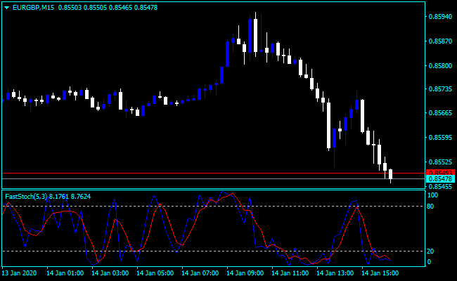 Forex Stochastic Fast Indicator