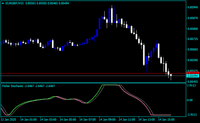 Forex Stochastic Fisher Indicator