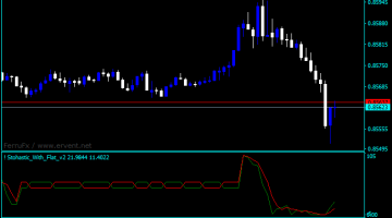 Forex Stochastic Flat Indicator