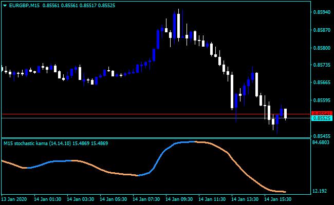 Forex Stochastic Kama Indicator