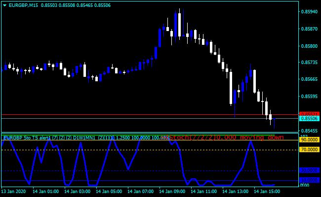 Forex Stochastic Mladen Indicator