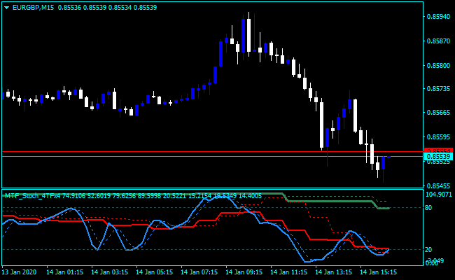 Forex Stochastic Modified Indicator