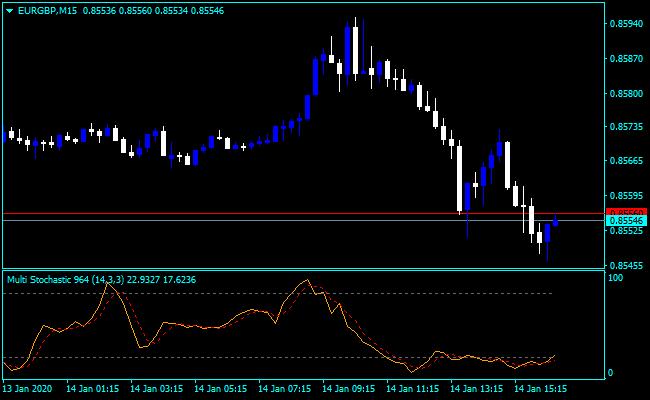 Forex Stochastic Multi Pair Indicator