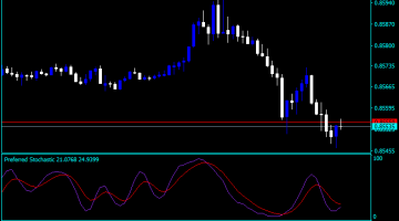 Forex Stochastic Pattern Indicator