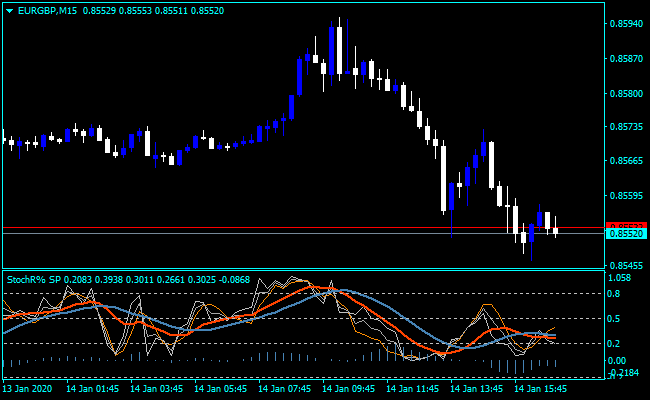 Forex Stochastic Position Indicator