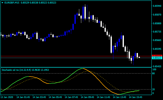 Forex Stochastic RSX Indicator