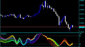 Forex Stochastic Rainbow Indicator