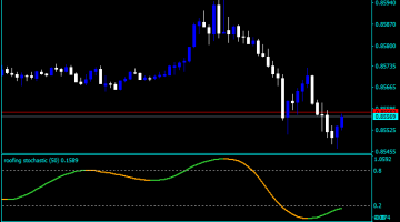 Forex Stochastic Roofing Indicator