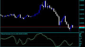Forex Stochastic SMA Indicator