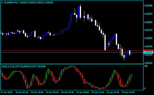 Forex Stochastic Shade Indicator