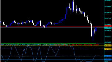 Forex Stochastic Signals Indicator