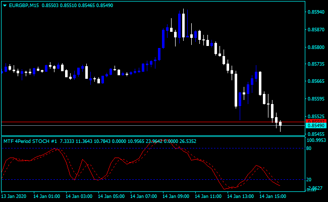 Forex Stochastic Standart Indicator