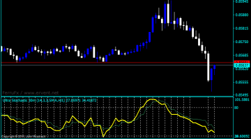 Forex Stochastic Ultra Indicator