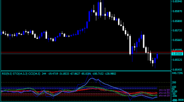 Forex Stochastic Zone Indicator