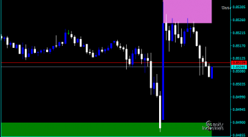Forex Supply And Demand Alert Indicator