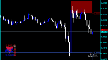 Forex Supply And Demand Automatic mt4 Indicator