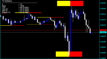 Forex Supply And Demand Fresh Indicator