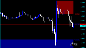 Forex Supply And Demand Pine Script Indicator